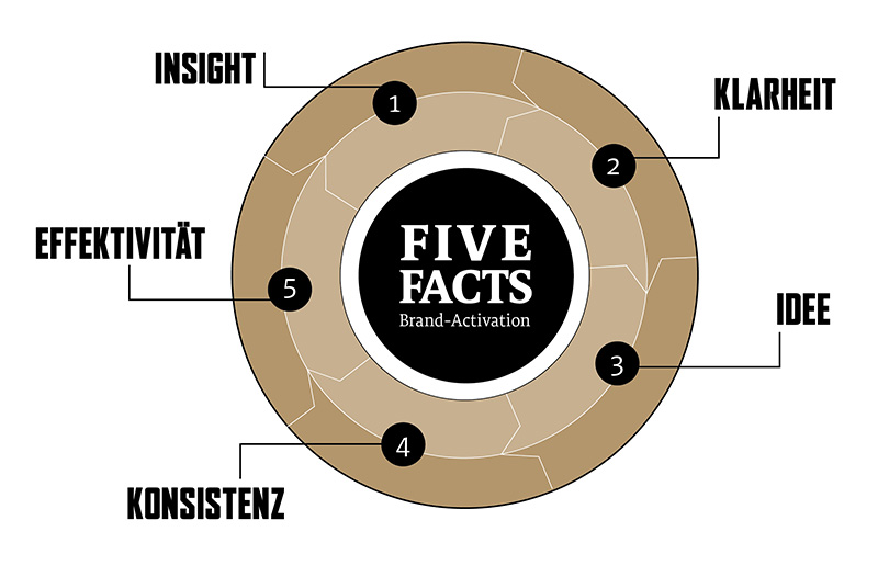 five-facts-brand-activation