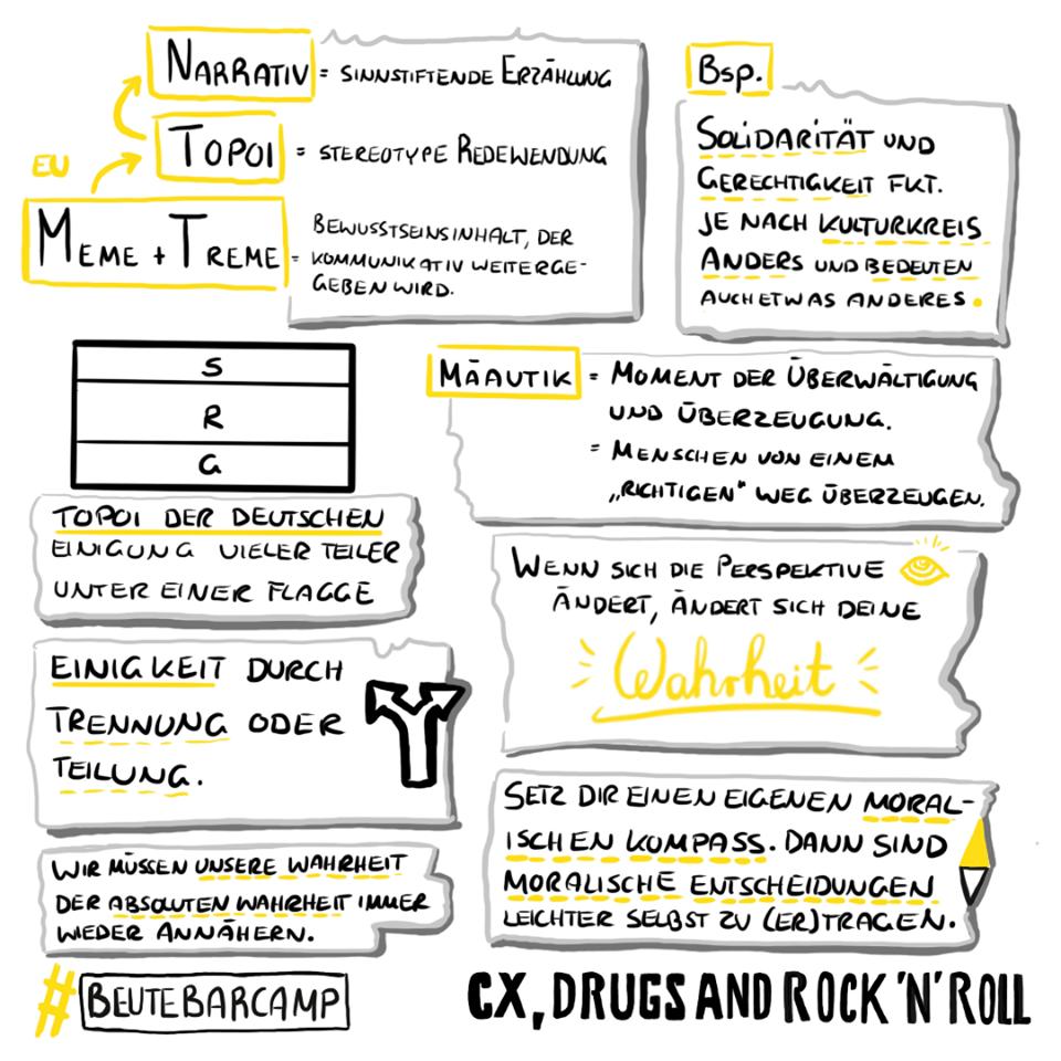 beutebarcamp-sketchnote-topoi