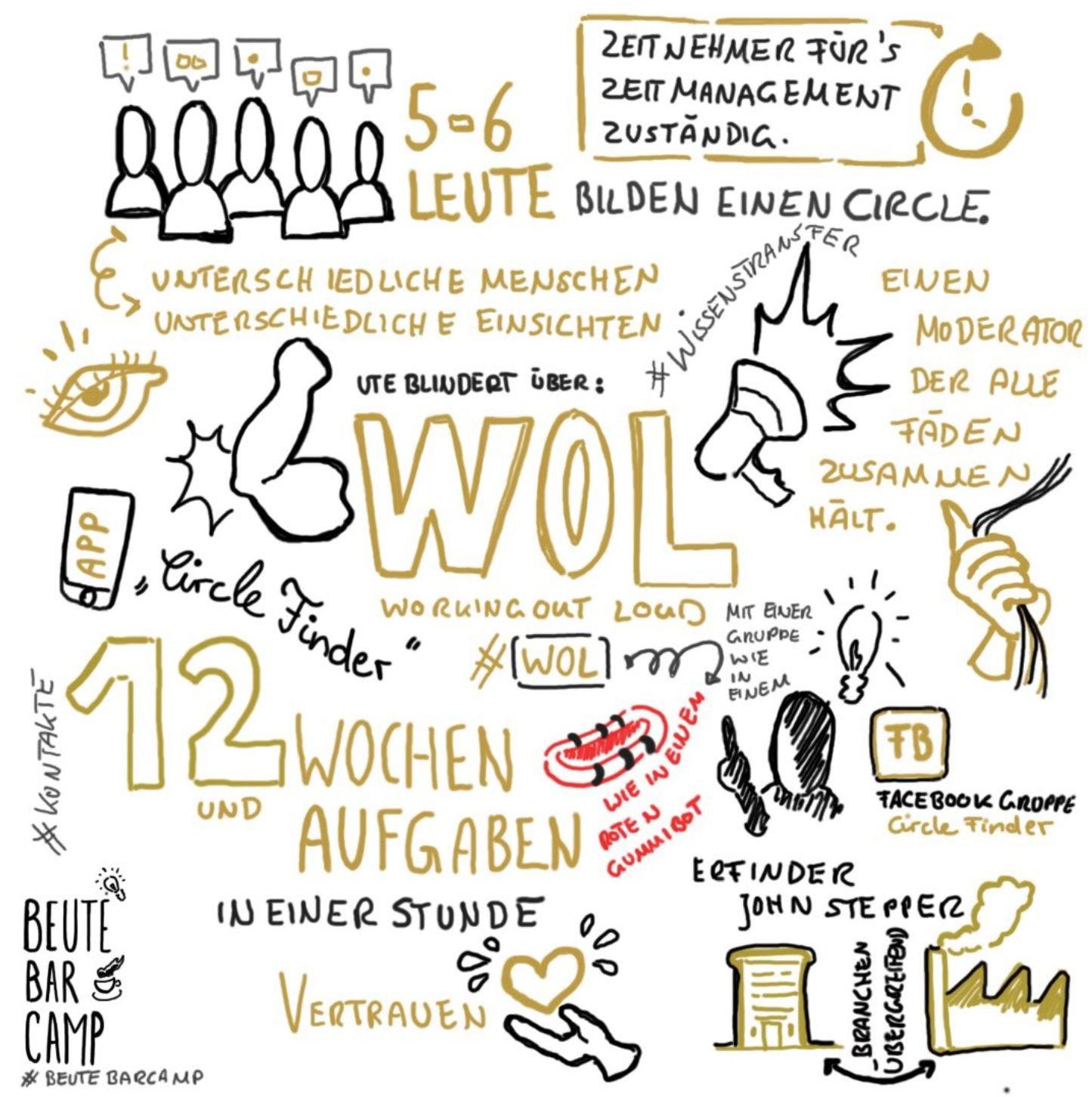 stephanie-kowalski-sketchnote-beutebarcamp-wol